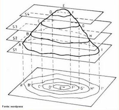Curvas de nível são linhas que ligam pontos, na superfície do terreno, que têm a mesma altitude (cota). As curvas de nível são representadas no mapa cobrindo uma área, o que permite ao intérprete uma visão mais holística da sinuosidade do terreno, possibilitando a identificação de formas geomorfológicas distintas como vales, divisores de água e outras. </br></br> Palavras-chave: Curvas de nível. Altitude. Planta. Topográfica. Relevo. Sinuosidade.