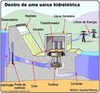 Uma usina hidrelétrica é um complexo arquitetônico, um conjunto de obras e de equipamentos, que tem por finalidade produzir energia elétrica através do aproveitamento do potencial hidráulico existente em um rio. Dentre os países que usam essa forma de se obter energia, o Brasil se encontra apenas atrás do Canadá e dos Estados Unidos, sendo, portanto, o terceiro maior do mundo em potencial hidrelétrico. </br></br> Palavras-chave: Usina Hidroelétrica. Energia Elétrica. Potencial hidráulico. Rios. Brasil.