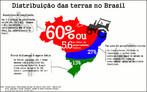 O Brasil possui 5.6 milhões de imóveis rurais segundo o Sistema Nacional de Cadastro Rural (SNCR), do INCRA. Esses imóveis ocupam 60% da área total do Brasil ou 509.305.736 hectares. </br> Existe uma desigual distribuição da terra em nosso país, ou seja, há um enorme número de pequenos proprietários de um lado e, de outro, um número reduzido de donos de grandes propriedades rurais:  40% das áreas estão concentradas em apenas 1.4% dos imóveis rurais existentes. </br></br>Palavras-chave: Brasil. Desigualdade social. Concentração de terras. Agricultura. Agronegócio. Economia. Latifúndio. Indígena.
