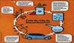 Biocombustível é qualquer combustível de origem biológica, desde que não seja de origem fóssil. É originado de mistura de uma ou mais plantas como: cana-de-açúcar, mamona, soja, pinhão bravo, canola, babaçu, lixo orgânico, dentre outros tipos.  </br></br> Palavras-chave:Dimensão demográfica. Sociombiental. Política. Território. Países. Alimentos. Cana-de-açúcar.