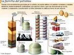 Além de gerar a gasolina, que serve de combustível para grande parte dos automóveis que circulam no mundo, vários produtos são derivados do petróleo como, por exemplo, a parafina, gás natural, GLP, produtos asfálticos, nafta petroquímica, querosene, solventes, óleos combustíveis, óleos lubrificantes, óleo diesel e combustível de aviação. </br></br> Palavras-chave: Combustível. Gasolina. Derivados de petróleo. Automóveis.