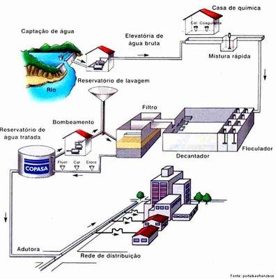 A ETA - Estação de Tratamento de Água é onde se procede a eliminação de substâncias presentes na água captada do solo ou dos cursos de água, de forma a torná-la potável. Na imagem temos um sistema convencional de abastecimento de água, constituído das seguintes unidades: captação, adução, estação de tratamento, reservação, redes de distribuição e ligações domiciliares. </br></br> Palavras-chave: ETA - Estação de Tratamento de Água. Cursos de Água Potável. Oxidação. Coagulação. Floculação. Decantação. Filtração. Desinfecção. Correção de pH. Fluoretação.
