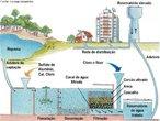 Saneamento básico é um conjunto de procedimentos adotados numa determinada região que visa proporcionar uma situação higiênica saudável para os habitantes. Entre os procedimentos do saneamento básico, podemos citar: tratamento de água, canalização e tratamento de esgotos, limpeza pública de ruas e avenidas, coleta e tratamento de resíduos orgânicos (em aterros sanitários regularizados) e materias (através da reciclagem). </br></br> Palavras-chave: Saneamento Básico. Saúde. Tratamento de Água. Tratamento de Esgoto. Aterros Sanitários.