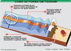 De origem japonesa - <em>tsunami</em> designa ondas oceânicas de grande altura. Embora sejam erroneamente denominadas de ondas de maré, as <em>tsunamis</em> não são causadas por influência das forças de maré (forças astronômicas de atração do Sol e da Lua). <em>Tsunamis</em> são ondas de grande energia geradas por abalos sísmicos. Têm sua origem em maremotos, erupções vulcânicas e nos diversos tipos de movimentos das placas do fundo submarino. </br></br> Palavras-chave: Tsunamis. Ondas. Abalos Sísmicos. Maremotos. Movimentos de Placas.
