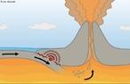 Diagrama de limite destrutivo causando terremotos e uma erupção vulcânica. Limites destrutivos das placas tectônicas.  </br></br> Palavras-chave: Vulcão. Terremoto. Placas Tectônicas. Abalos Sísmicos.