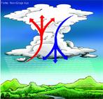 """Ocorre quando o tempo fica mais quente. As altas temperaturas aumentam a evaporação da água do solo, que condensa quando atinge a atmosfera, e retorna à terra em forma de chuva. Esse tipo de precipitaçãpo também é conhecido como """"chuva de verão"""", são rápidas e violentas. </br></br> Palavras-chave: Chuva Convectiva. Chuva de Verão. Condensação. Evaporação. Temperatura. Clima. Agricultura."""