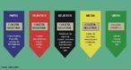 Coleta Seletiva é um sistema de recolhimento de materiais recicláveis previamente separados na fonte geradora. Cores padronizadas da coleta seletiva: Azul: papel e papelão, Vermelho: plástico, Verde: vidro, Amarelo: metal, Preto: madeira, Laranja: resíduos perigosos, Branco: serviços ambulatoriais e de saúde, Roxo: resíduos radioativos, Marrom: resíduos orgânicos, Cinza: resíduo geral não-reciclável ou misturado, ou contaminado não-passível de separação.  </br></br> Palavras-chave: Dimensão Socioambiental. Econômica. Demográfica e Cultural do Espaço Geográfico. Território. Região. Lugar. Lixo. Aterro Sanitário. Coleta Seletiva. Reciclagem.