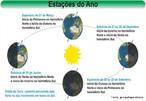 O eixo de rotação da terra (movimento da terra em torno dela mesma) possui uma posição fixa que está ligeiramente inclinada em 23,5º em relação ao eixo de translação da terra (movimento da terra em torno do sol). Isto faz com que em determinada época do ano, a luz solar incida com maior intensidade sobre o hemisfério norte e, na outra parte do ano, incida com maior intensidade sobre o hemisfério sul, caracterizando o chamado solstício. Da mesma forma, ocorre que em determinada época, a luz solar incide de maneira igual sobre os dois hemisférios, caracterizando o equinócio. </br></br> Palavras-chave: Solstício. Equinócio. Hemisfério Norte. Hemisfério Sul. Luz solar. Eixo terrestre.