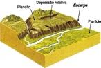 O relevo pode ser definido como o conjunto de formas apresentadas na superfície terrestre.</br></br>As planícies correspondem às superfícies relativamente planas. Ocorrem fundamentalmente por meio de acumulação de sedimentos, sendo lugares desprovidos de grandes processos erosivos.</br></br>Os planaltos apresentam configuração de superfície ondulada ou topografia acidentada. Em áreas de relevo do tipo planalto, as altitudes não ultrapassam os 300 metros acima do nível do mar. Esse tipo de relevo passa por constantes processos erosivos. </br></br>As depressões correspondem a um tipo de relevo que possui superfície localizada abaixo das áreas vizinhas ou ao redor. Existem dois tipos de depressão: absoluta ou relativa. As depressões do tipo absoluta são aquelas que estão abaixo do nível do mar, e as planícies relativas são aquelas que estão acima do nível do mar.</br></br>Escarpas são terrenos muito íngremes , de 100 a 800 metros de altitude . Lembram um degrau. Ocorrem na passagem de áreas baixas para um planalto.</br></br>Palavras-chave: Relevo. Planalto. Planície. Depressão. Escarpa. Erosão. Deposição. Sedimentos.
